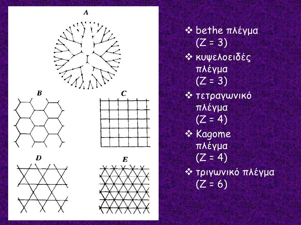 bethe πλέγμα (Z = 3) κυψελοειδές πλέγμα (Z = 3) τετραγωνικό πλέγμα (Z = 4) Kagome πλέγμα (Z = 4)