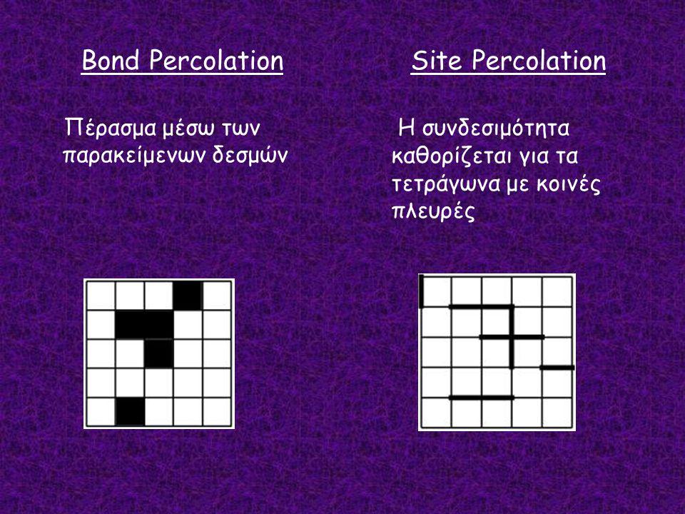 Η συνδεσιμότητα καθορίζεται για τα τετράγωνα με κοινές πλευρές