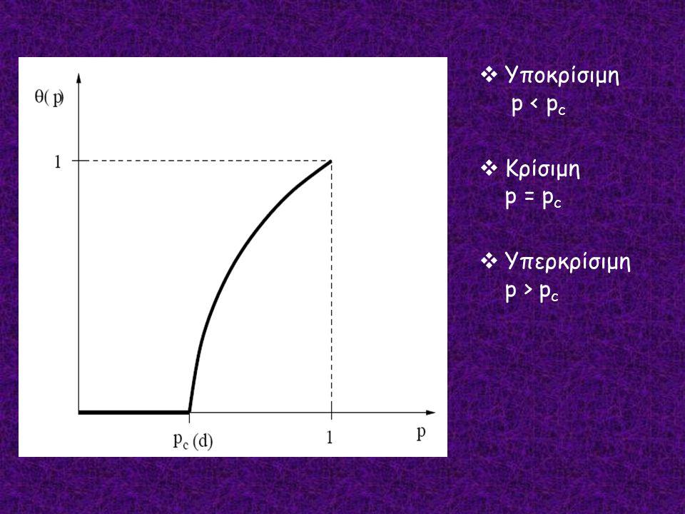 Υποκρίσιμη p < pc Κρίσιμη p = pc Υπερκρίσιμη p > pc