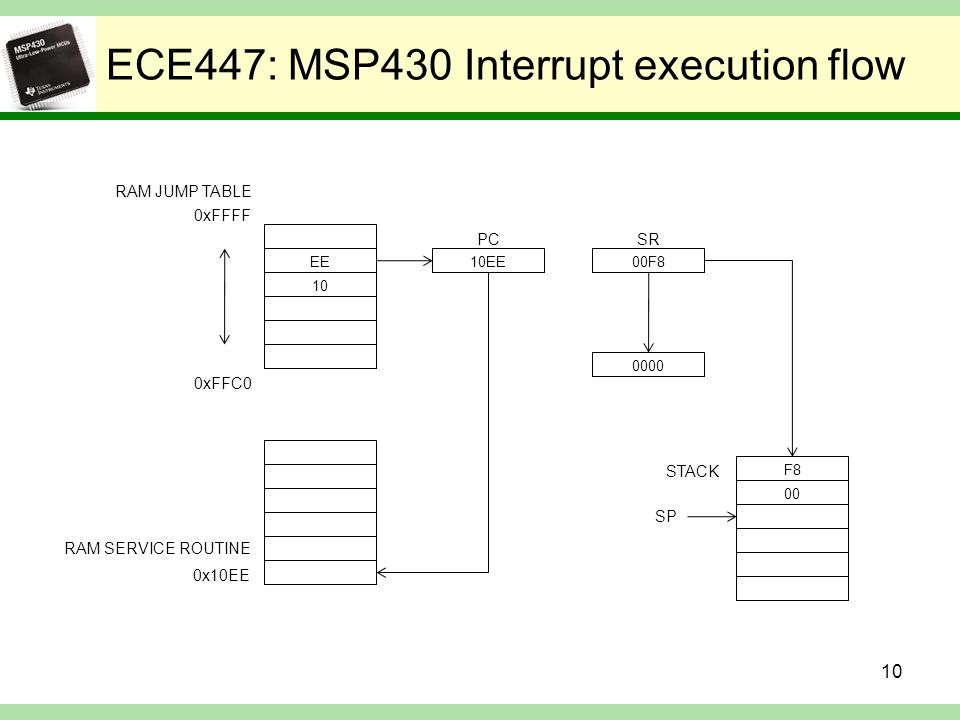 ECE447: MSP430 Interrupt execution flow