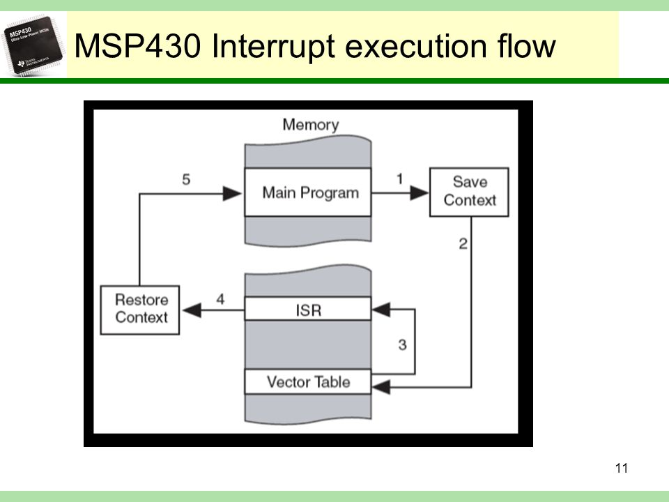 MSP430 Interrupt execution flow