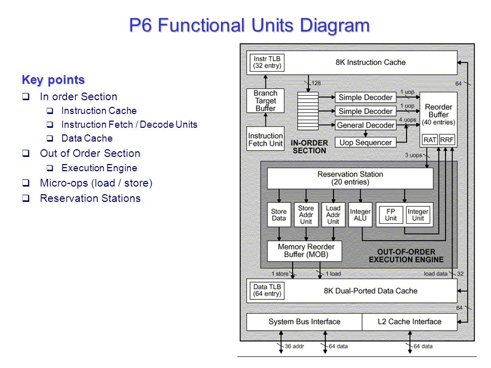 P6 Functional Units Diagram