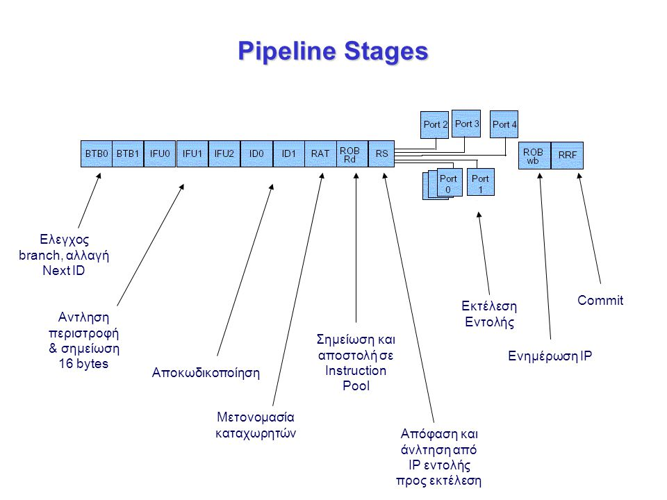 Pipeline Stages Ελεγχος branch, αλλαγή Next ID Commit Εκτέλεση Εντολής