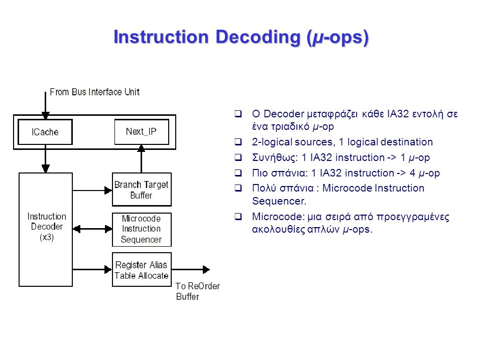Instruction Decoding (μ-ops)