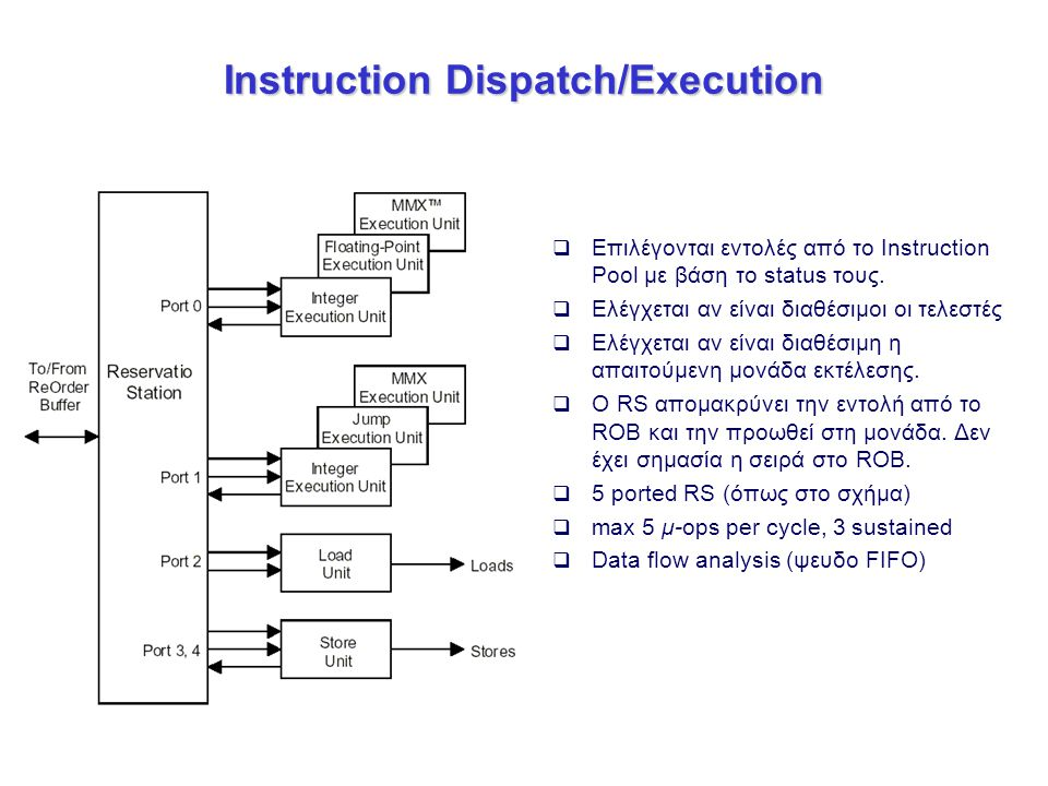 Instruction Dispatch/Execution