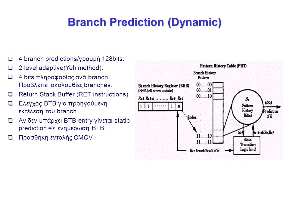 Branch Prediction (Dynamic)