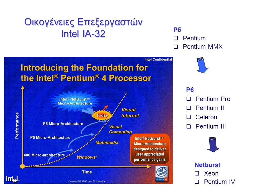 Οικογένειες Επεξεργαστών Intel IA-32