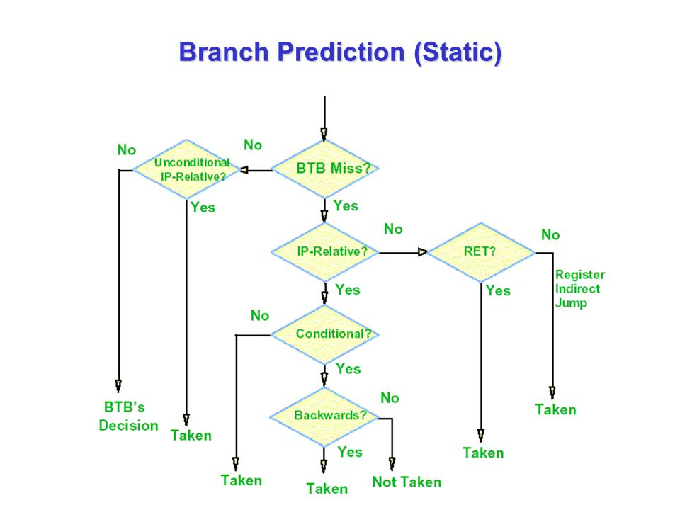Branch Prediction (Static)