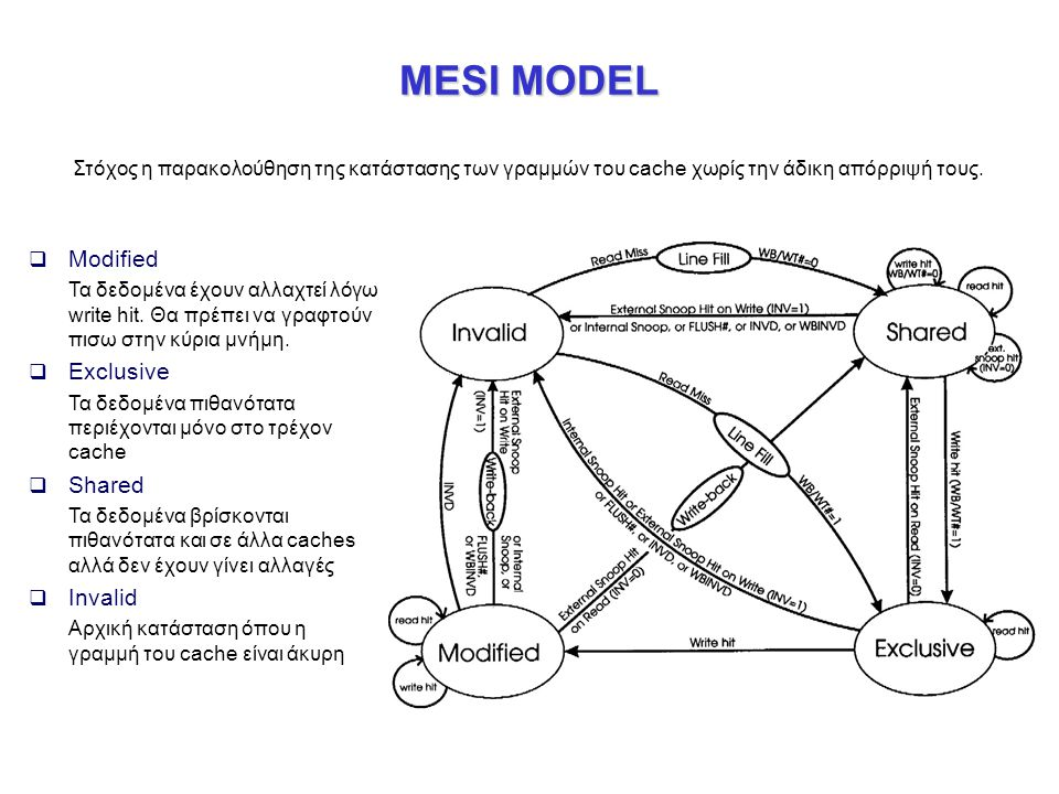 MESI MODEL Modified Exclusive Shared Invalid