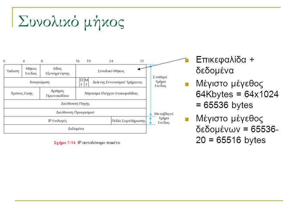 Συνολικό μήκος Επικεφαλίδα + δεδομένα