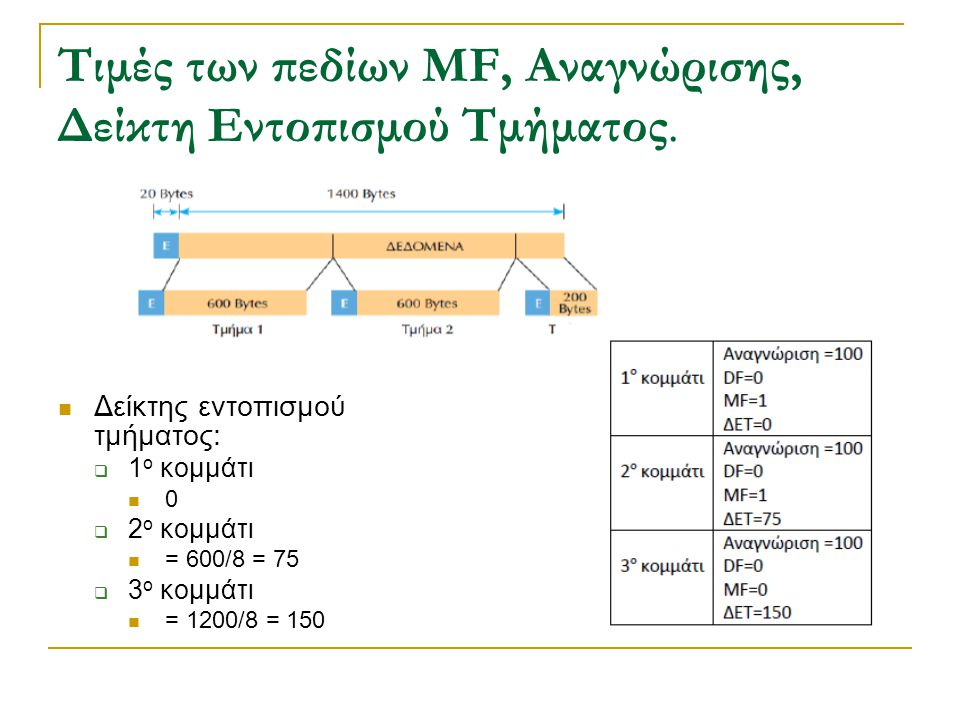 Τιμές των πεδίων MF, Αναγνώρισης, Δείκτη Εντοπισμού Τμήματος.