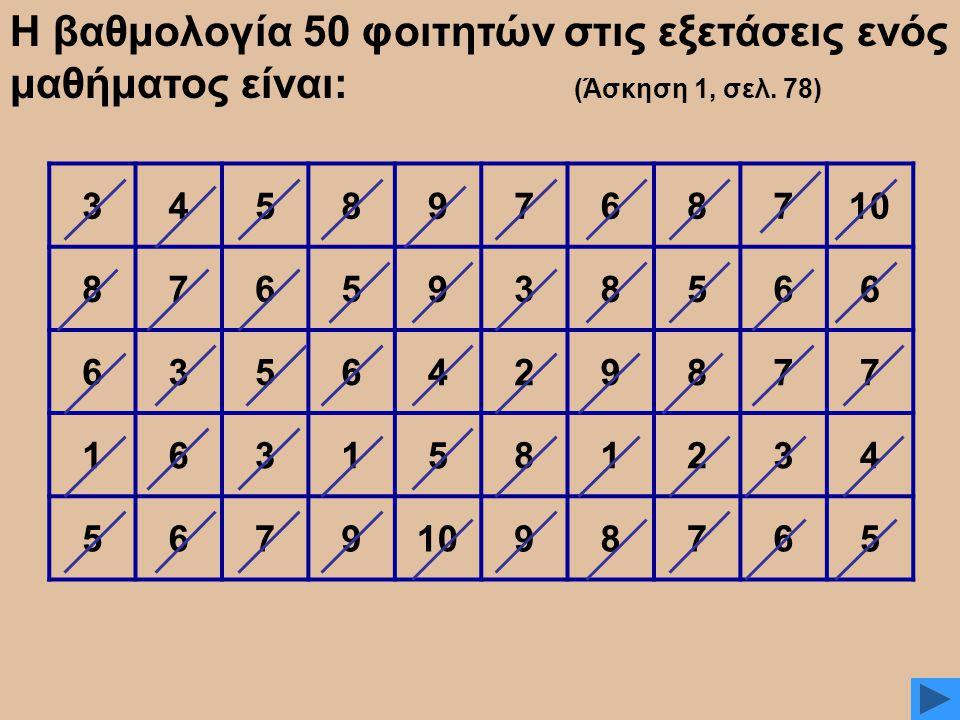 Η βαθμολογία 50 φοιτητών στις εξετάσεις ενός μαθήματος είναι: (Άσκηση 1, σελ. 78)