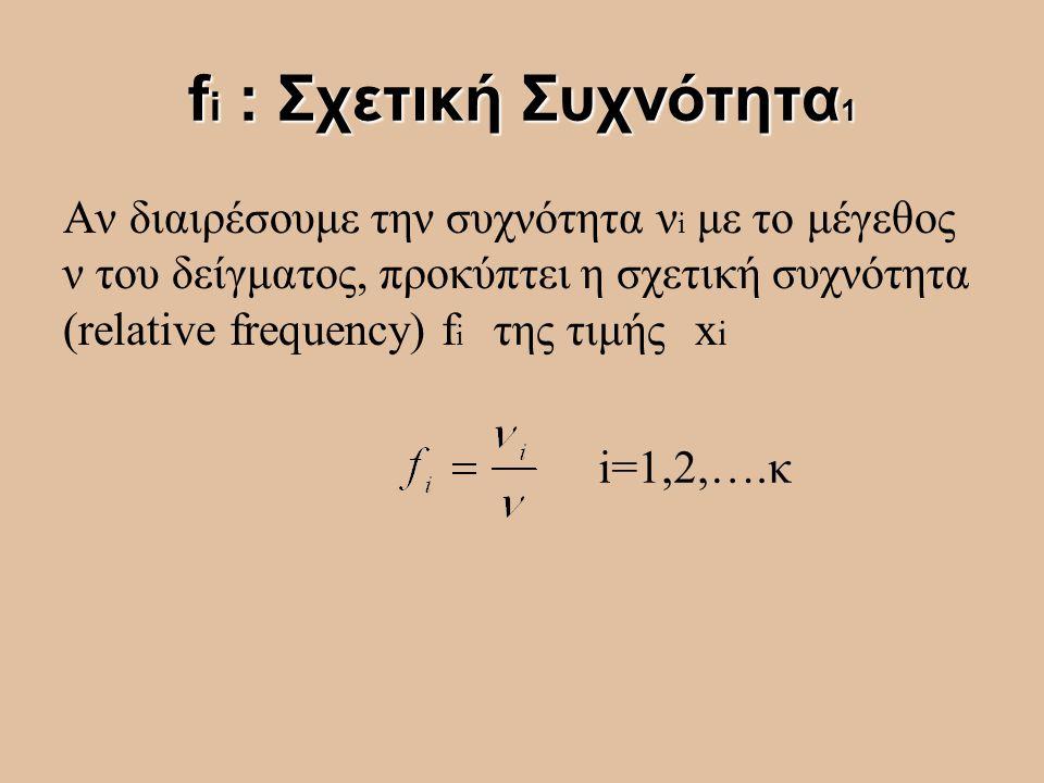 fi : Σχετική Συχνότητα1