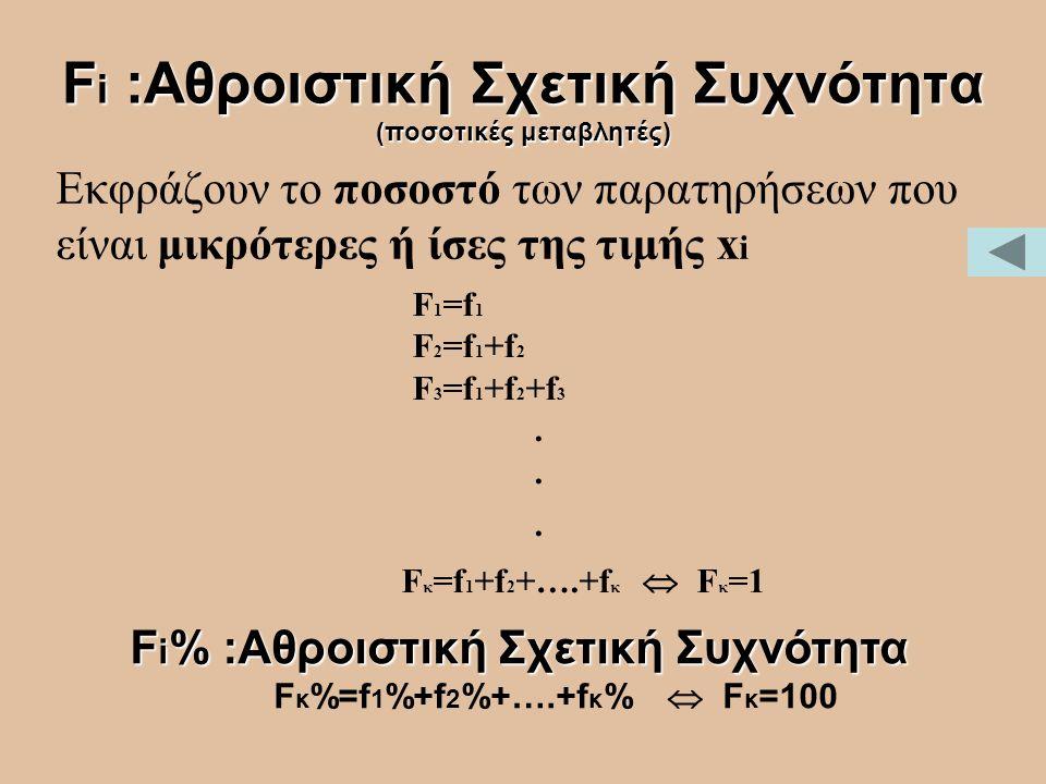 Fi :Αθροιστική Σχετική Συχνότητα (ποσοτικές μεταβλητές)