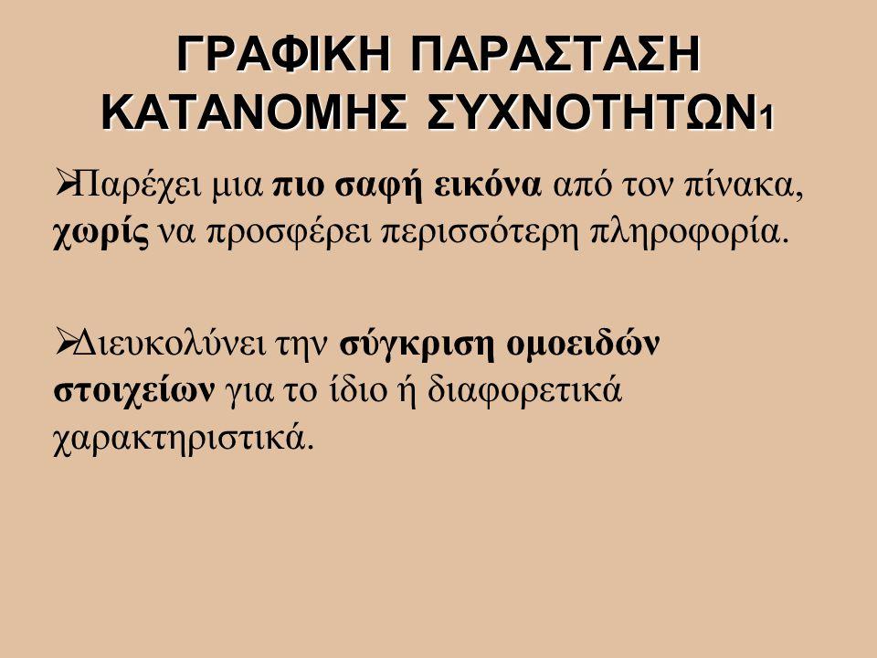 ΓΡΑΦΙΚΗ ΠΑΡΑΣΤΑΣΗ ΚΑΤΑΝΟΜΗΣ ΣΥΧΝΟΤΗΤΩΝ1
