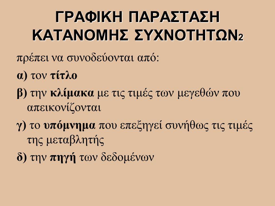 ΓΡΑΦΙΚΗ ΠΑΡΑΣΤΑΣΗ ΚΑΤΑΝΟΜΗΣ ΣΥΧΝΟΤΗΤΩΝ2