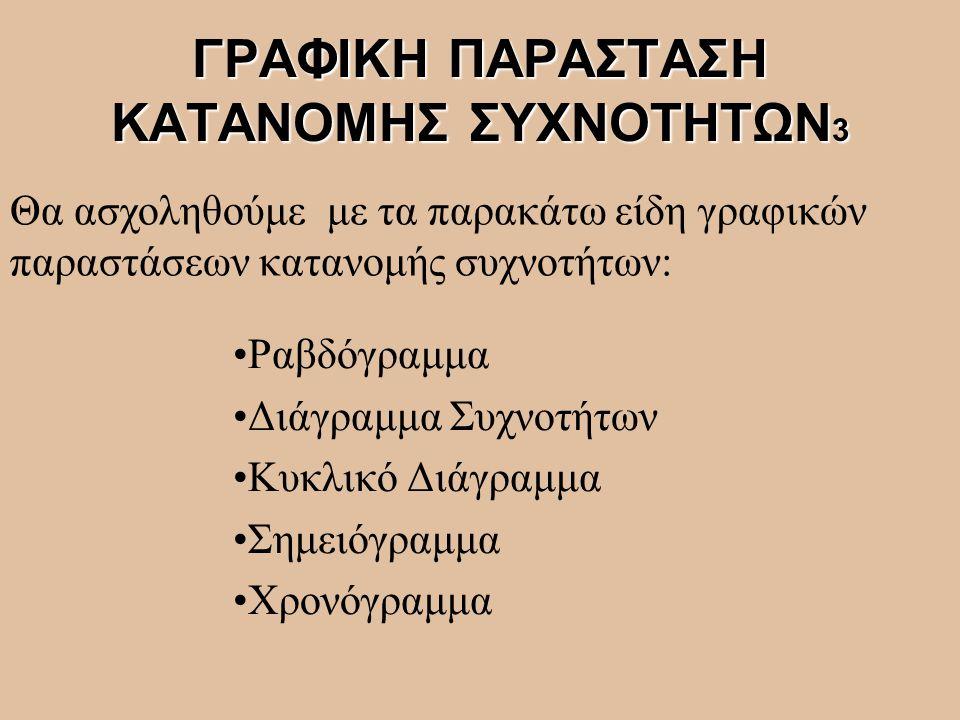 ΓΡΑΦΙΚΗ ΠΑΡΑΣΤΑΣΗ ΚΑΤΑΝΟΜΗΣ ΣΥΧΝΟΤΗΤΩΝ3