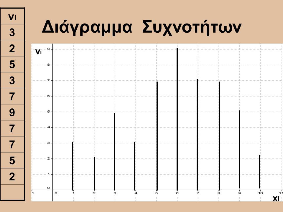 νi 3 2 5 7 9 Διάγραμμα Συχνοτήτων νi xi