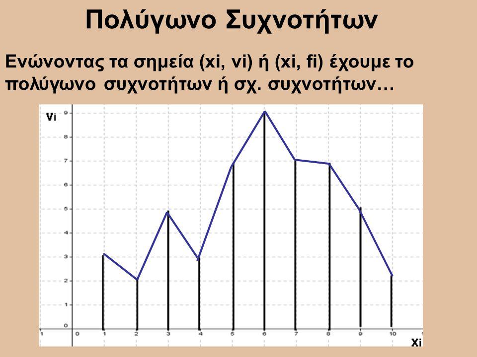 Πολύγωνο Συχνοτήτων Ενώνοντας τα σημεία (xi, νi) ή (xi, fi) έχουμε το πολύγωνο συχνοτήτων ή σχ.