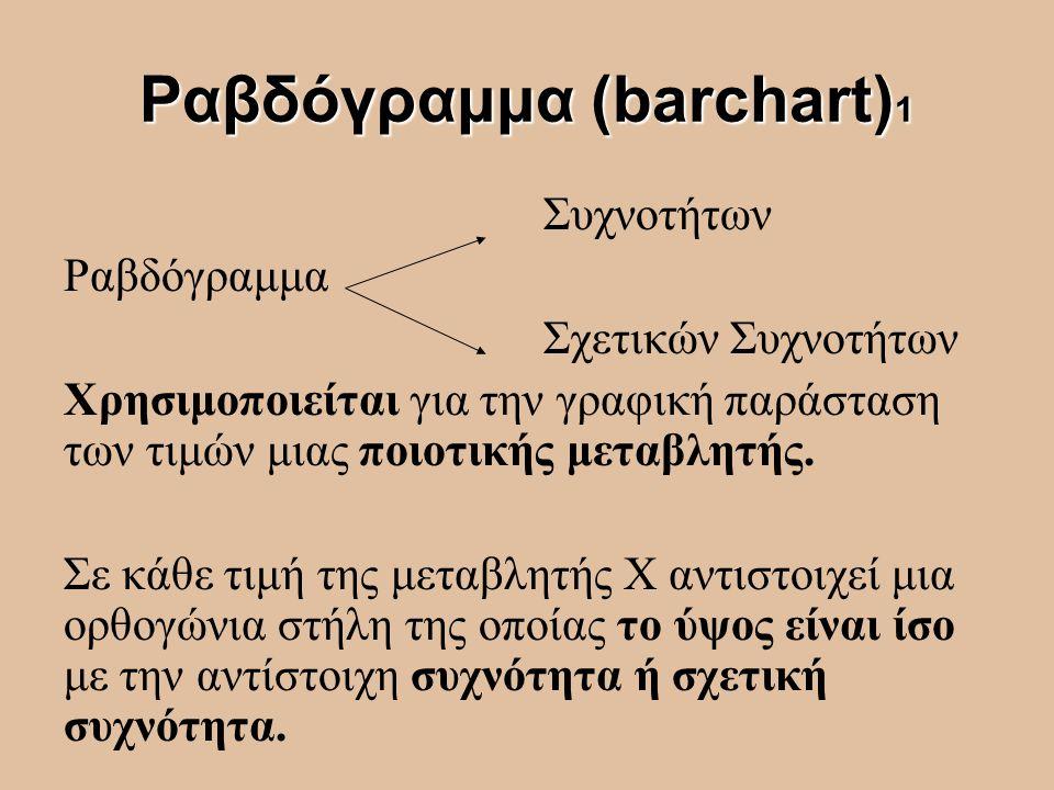Ραβδόγραμμα (barchart)1