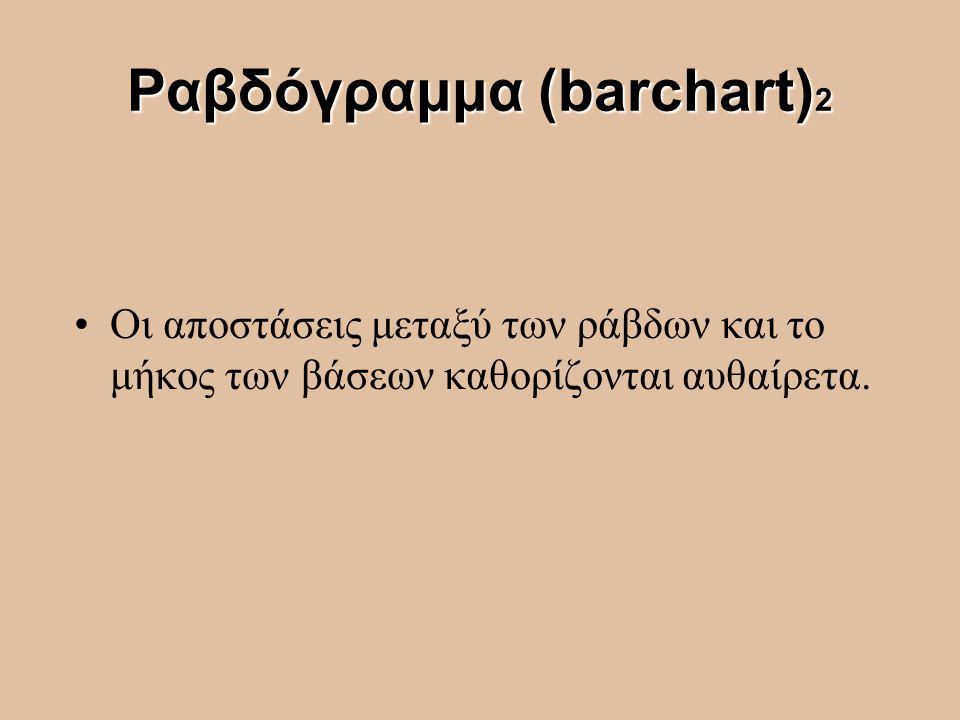 Ραβδόγραμμα (barchart)2