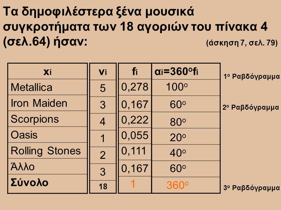 Τα δημοφιλέστερα ξένα μουσικά συγκροτήματα των 18 αγοριών του πίνακα 4 (σελ.64) ήσαν: (άσκηση 7, σελ. 79)