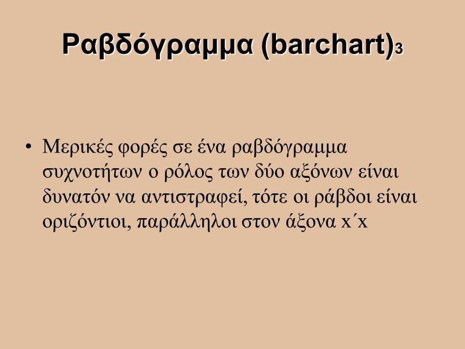 Ραβδόγραμμα (barchart)3