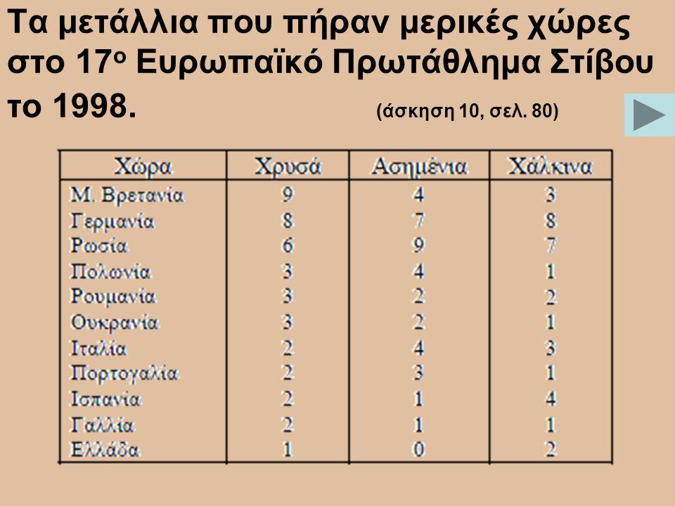 Τα μετάλλια που πήραν μερικές χώρες στο 17ο Ευρωπαϊκό Πρωτάθλημα Στίβου το 1998.