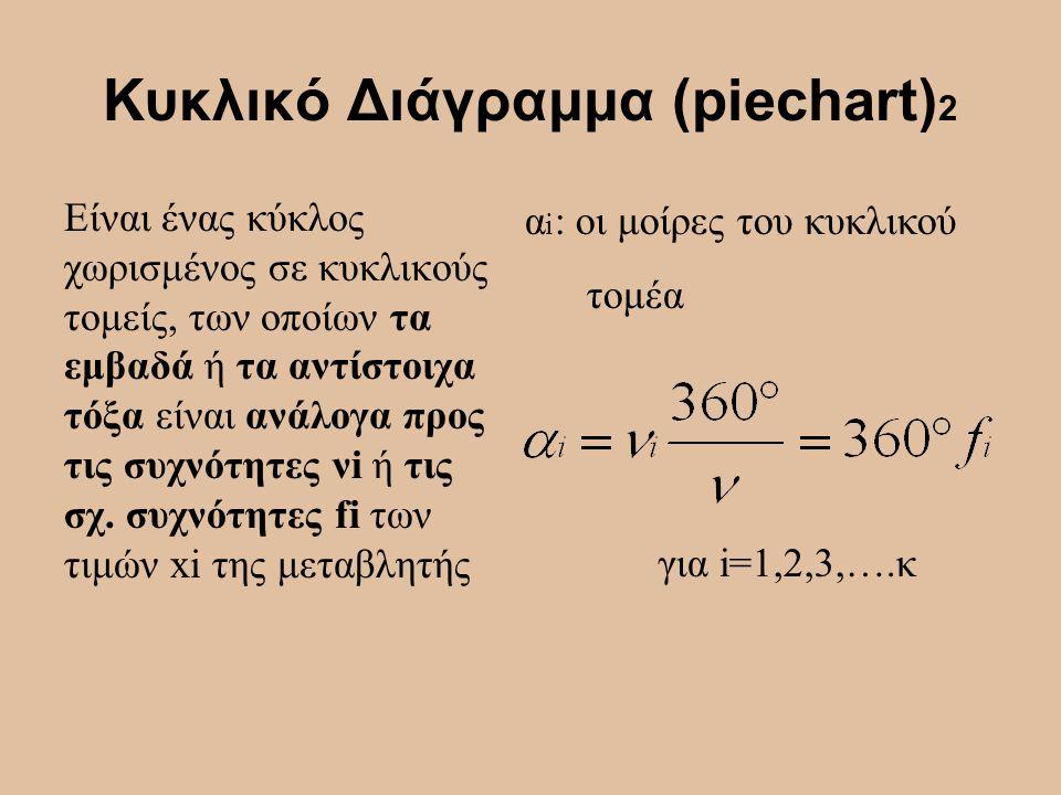 Κυκλικό Διάγραμμα (piechart)2