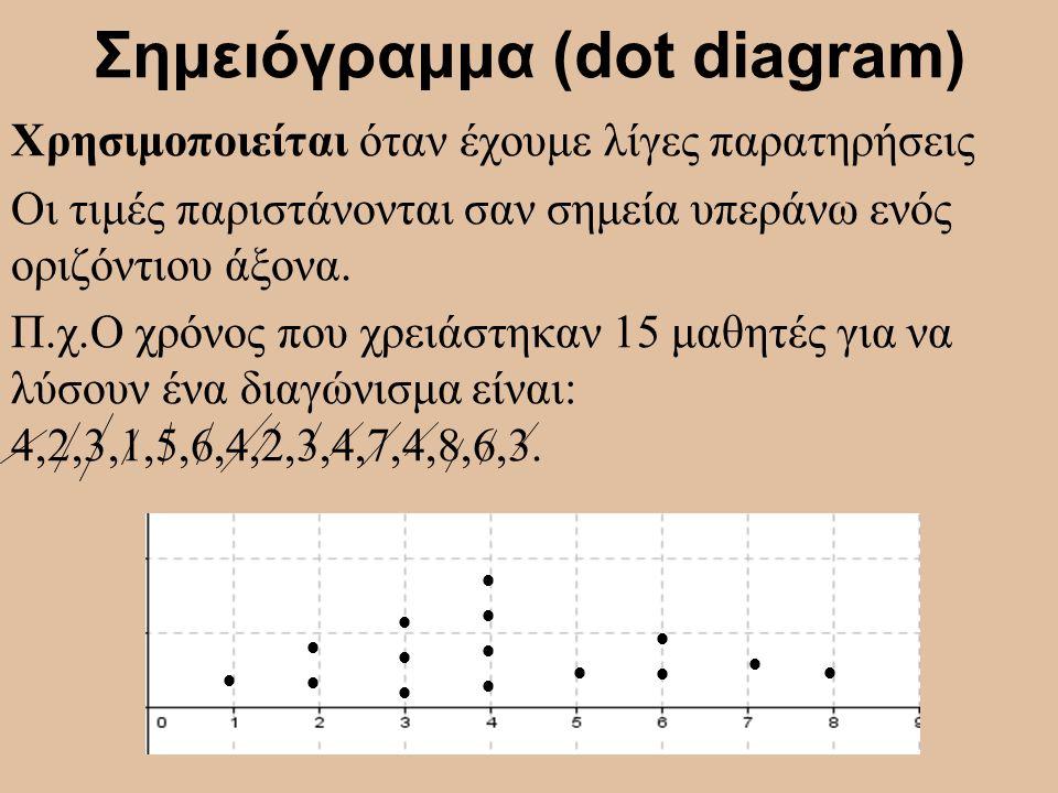 Σημειόγραμμα (dot diagram)