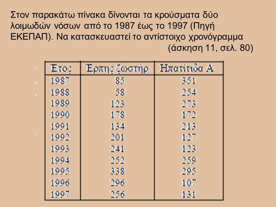 Στον παρακάτω πίνακα δίνονται τα κρούσματα δύο λοιμωδών νόσων από το 1987 έως το 1997 (Πηγή ΕΚΕΠΑΠ).