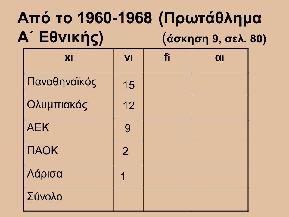 Από το 1960-1968 (Πρωτάθλημα Α΄ Εθνικής) (άσκηση 9, σελ. 80)