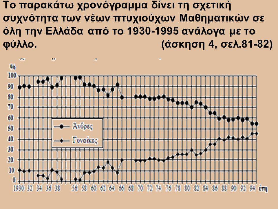 Το παρακάτω χρονόγραμμα δίνει τη σχετική συχνότητα των νέων πτυχιούχων Μαθηματικών σε όλη την Ελλάδα από το 1930-1995 ανάλογα με το φύλλο.