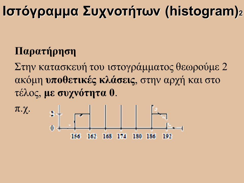Ιστόγραμμα Συχνοτήτων (histogram)2