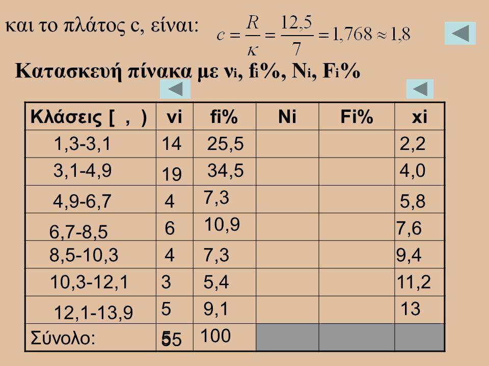 Κατασκευή πίνακα με νi, fi%, Ni, Fi%