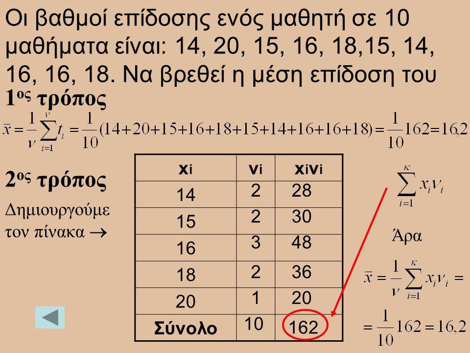 Οι βαθμοί επίδοσης ενός μαθητή σε 10 μαθήματα είναι: 14, 20, 15, 16, 18,15, 14, 16, 16, 18. Να βρεθεί η μέση επίδοση του