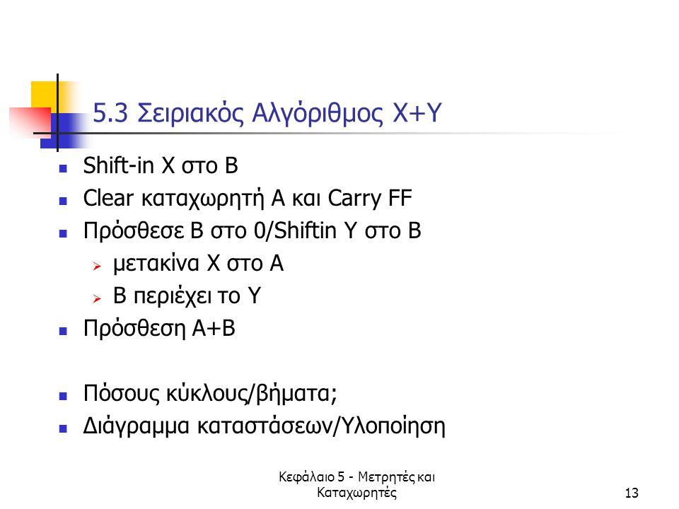 5.3 Σειριακός Αλγόριθμος X+Y
