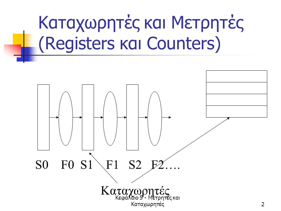 Kαταχωρητές και Μετρητές (Registers και Counters)