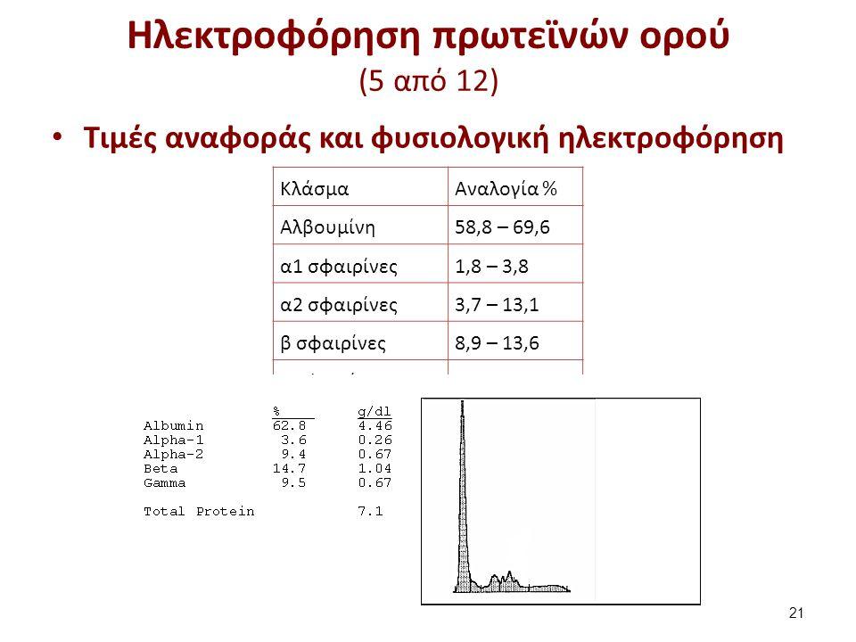 Ηλεκτροφόρηση πρωτεϊνών ορού (6 από 12)