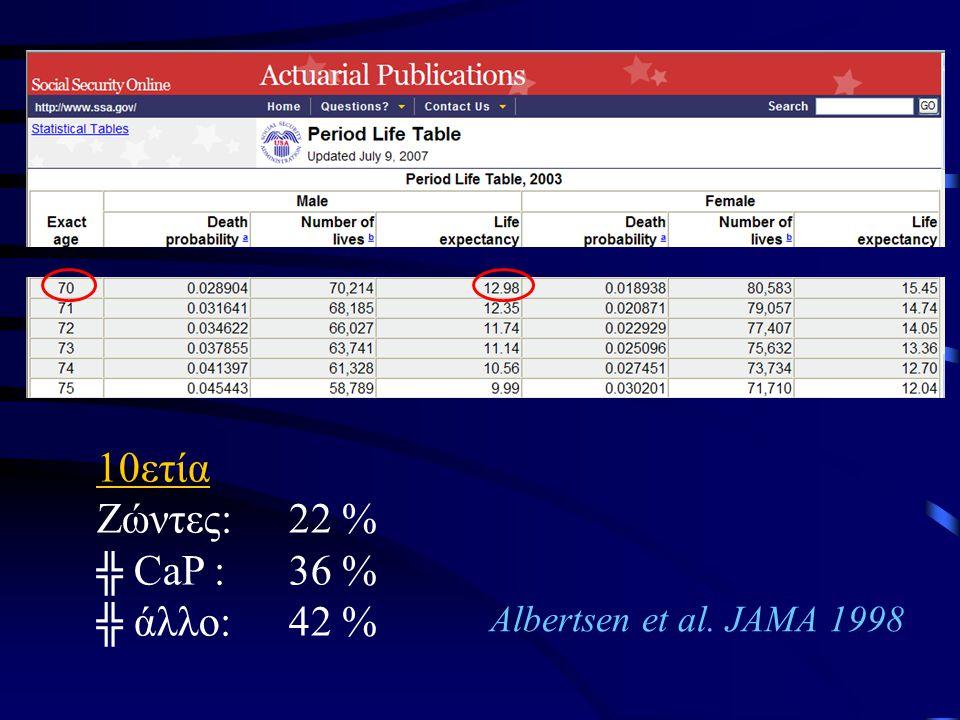 10ετία Ζώντες: 22 % ╬ CaP : 36 % ╬ άλλο: 42 %