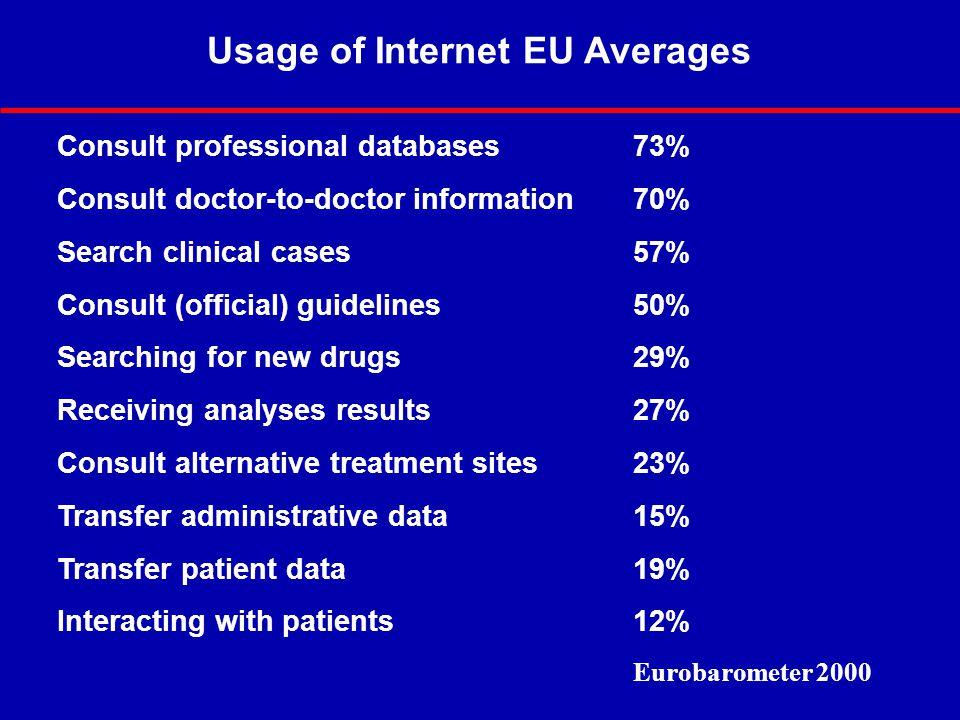 Usage of Internet EU Averages