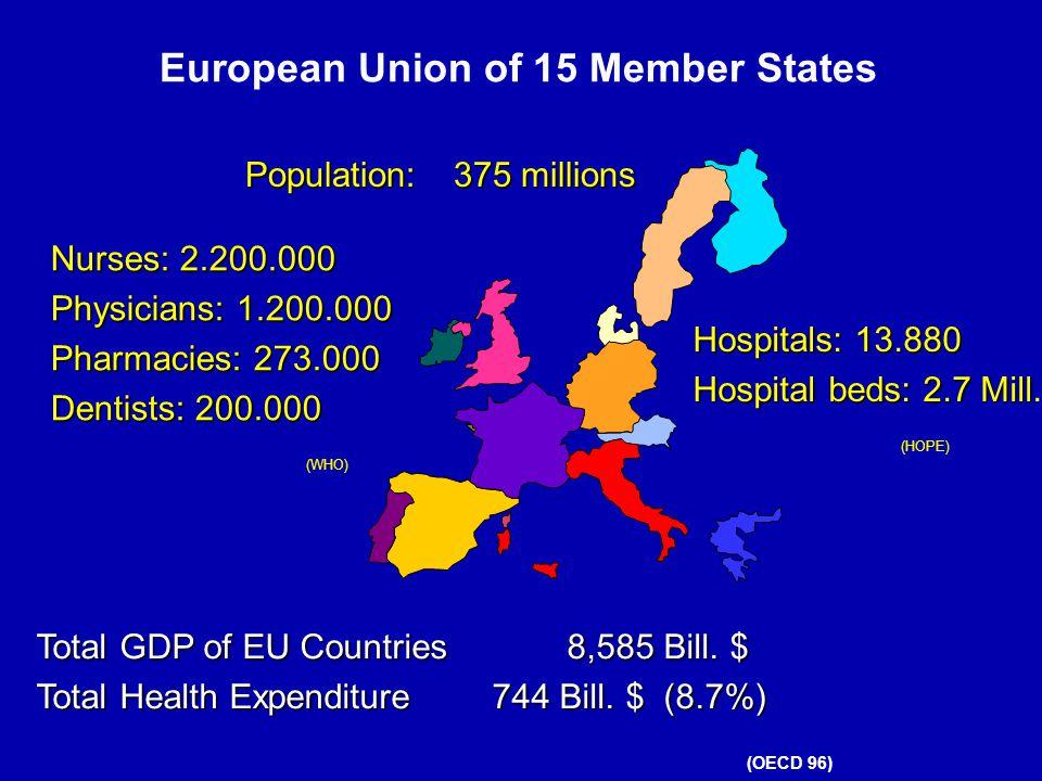 European Union of 15 Member States