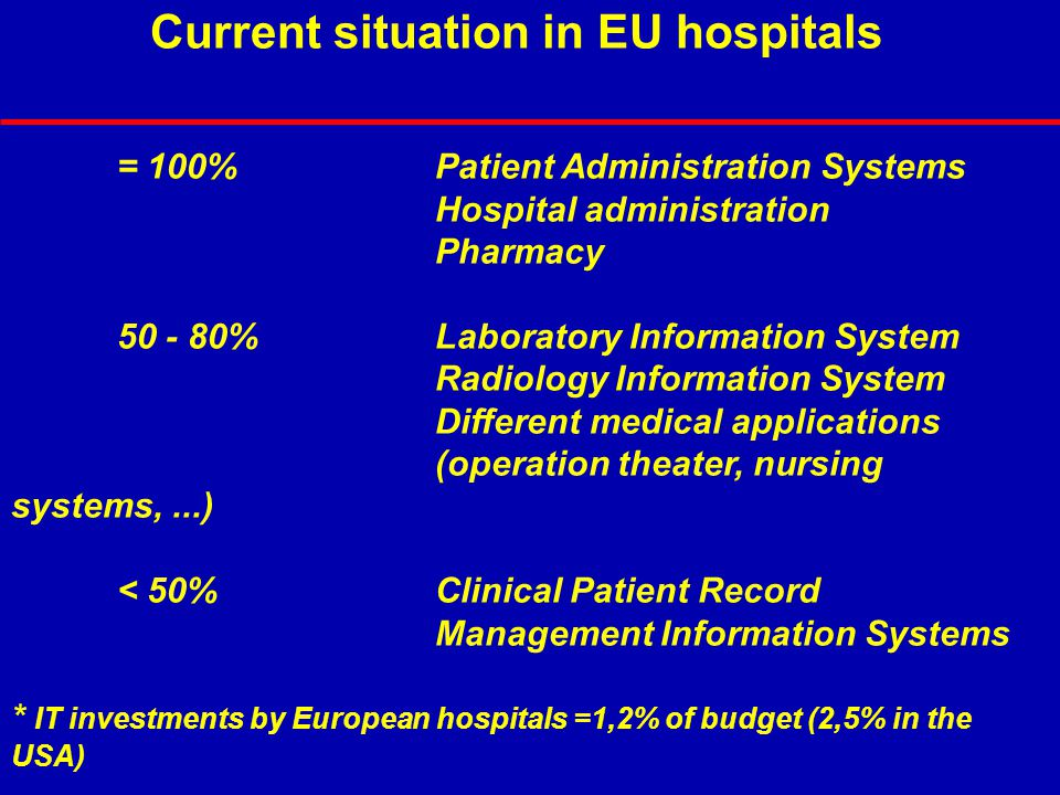Current situation in EU hospitals