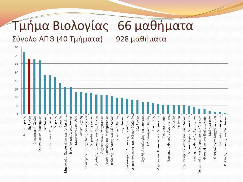 Τμήμα Βιολογίας 66 μαθήματα Σύνολο ΑΠΘ (40 Τμήματα) 928 μαθήματα