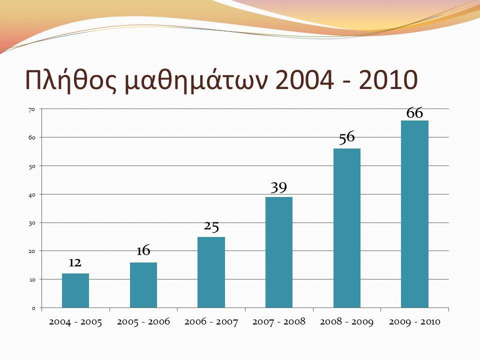 Πλήθος μαθημάτων 2004 - 2010