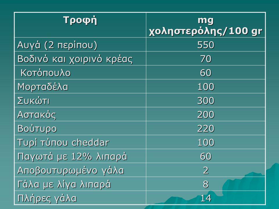 Τροφή mg χοληστερόλης/100 gr. Αυγά (2 περίπου) 550. Βοδινό και χοιρινό κρέας. 70. Κοτόπουλο. 60.