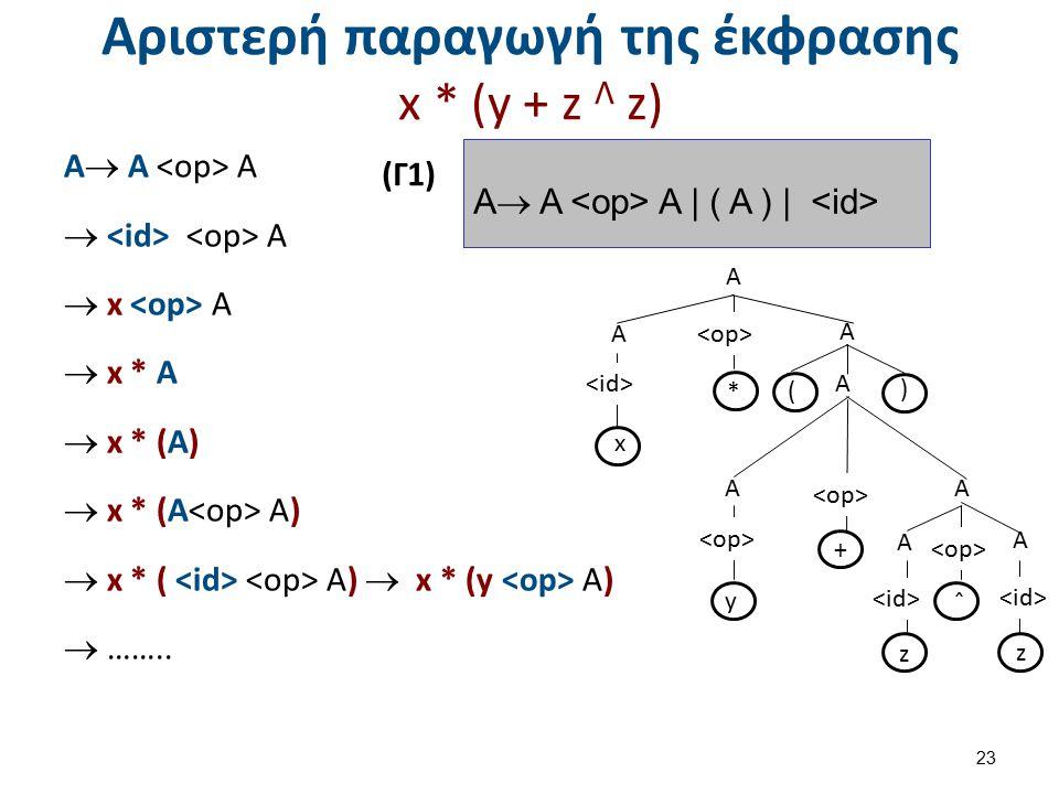 Δεξιά παραγωγή της έκφρασης x * (y + z Λ z)