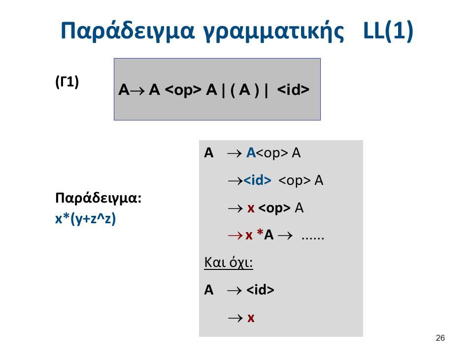 Συμβολισμοί BNF και EBNF I (1 από 2)