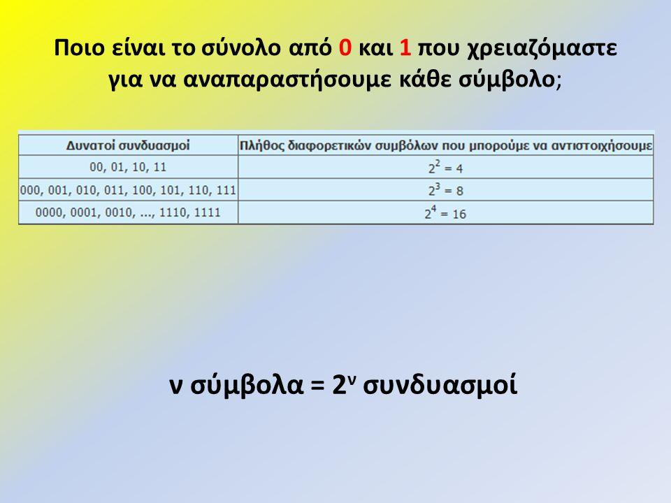 ν σύμβολα = 2ν συνδυασμοί