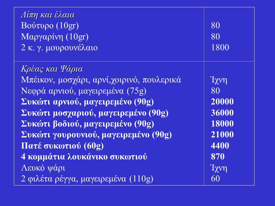 Λίπη και έλαια Βούτυρο (10gr) Μαργαρίνη (10gr) 2 κ. γ. μουρουνέλαιο. 80. 1800. Κρέας και Ψάρια.